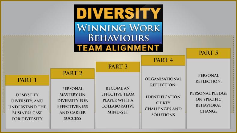 Managing-Diversity-Winning-Work-Behaviours-Team-Alignment