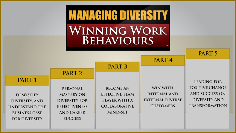 Managing-Diversity-Winning-Work-Behaviours