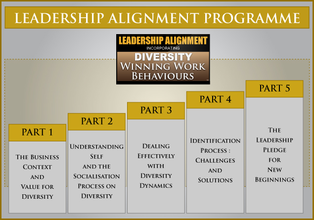 Leadership-Alignment-Programme
